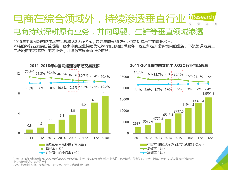 2016年中国生鲜电商行业研究报告简版_000005