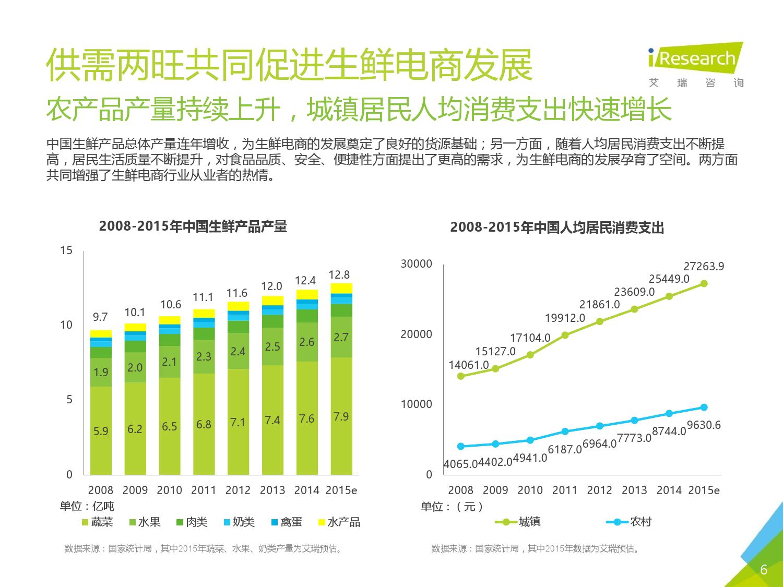 2016年中国生鲜电商行业研究报告简版_000006