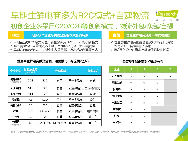 2016年中国生鲜电商行业研究报告简版_000010
