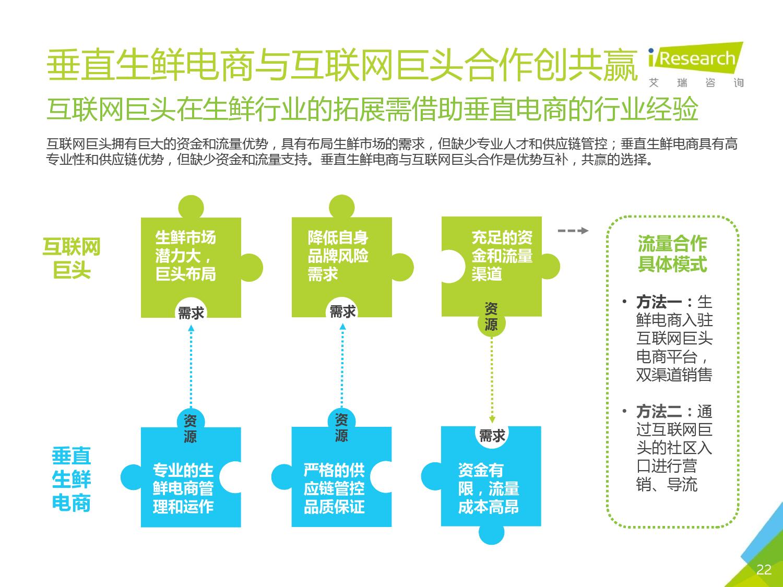 2016年中国生鲜电商行业研究报告简版_000022