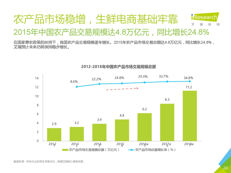 2016年中国生鲜电商行业研究报告简版_000024