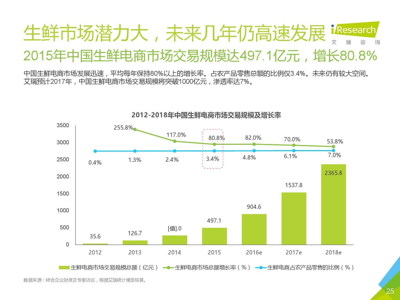2016年中国生鲜电商行业研究报告简版_000025