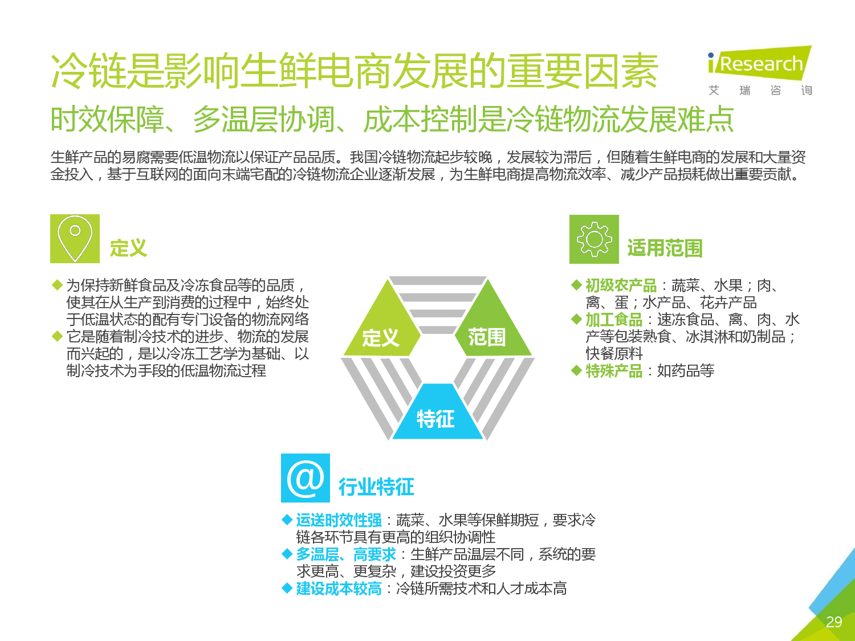 2016年中国生鲜电商行业研究报告简版_000029