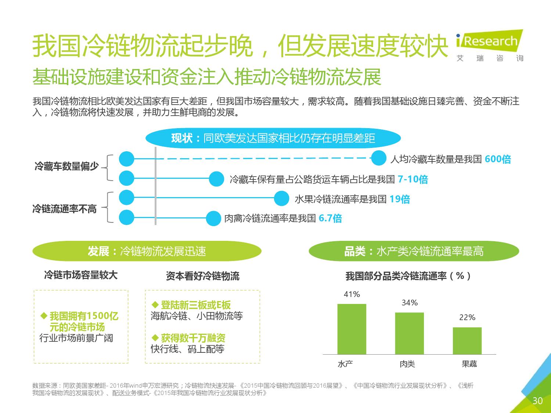 2016年中国生鲜电商行业研究报告简版_000030