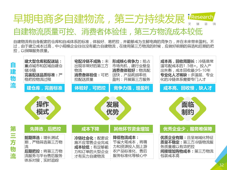 2016年中国生鲜电商行业研究报告简版_000032