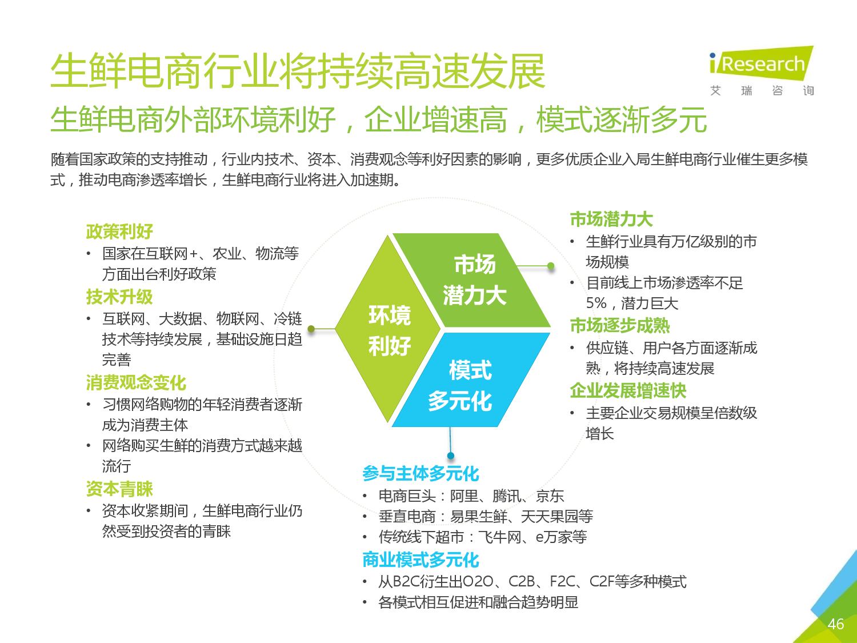 2016年中国生鲜电商行业研究报告简版_000046