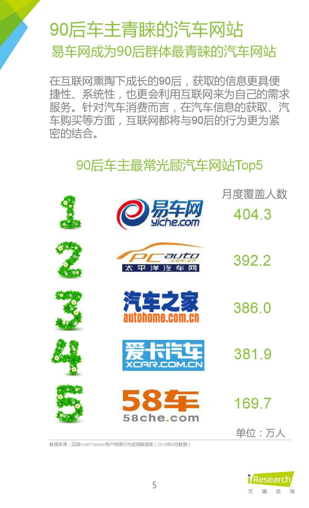 2016年中国90后汽车消费群体研究报告_000005