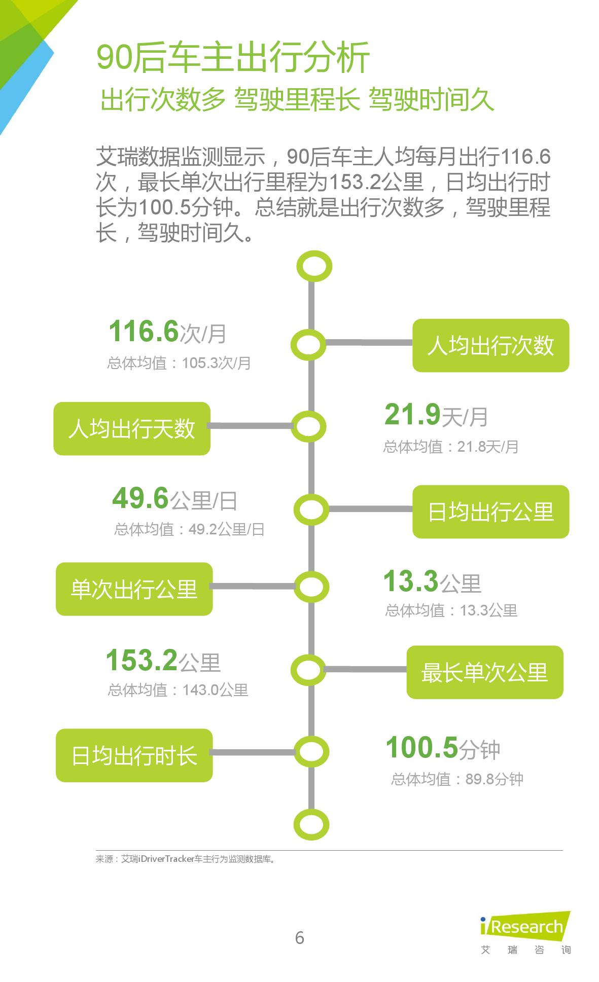 2016年中国90后汽车消费群体研究报告_000006