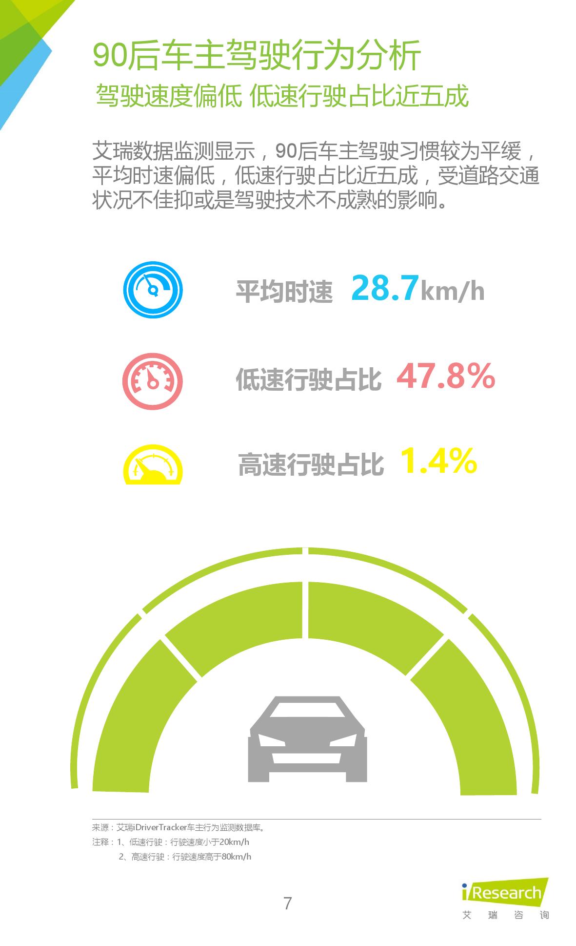 2016年中国90后汽车消费群体研究报告_000007