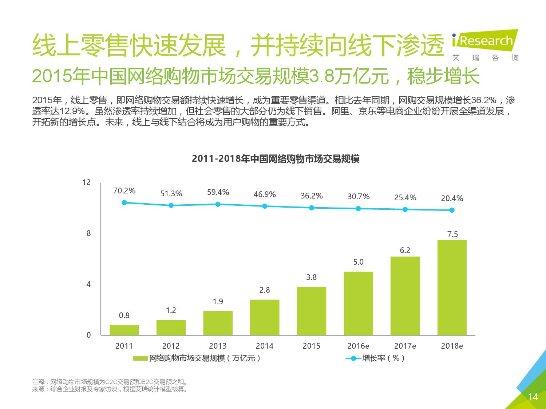 2016年中国O2O行业发展报告_000014
