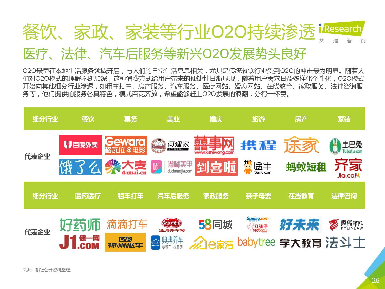 2016年中国O2O行业发展报告_000025