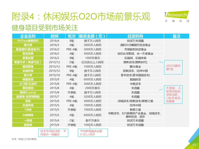 2016年中国O2O行业发展报告_000039