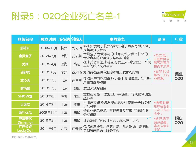 2016年中国O2O行业发展报告_000040