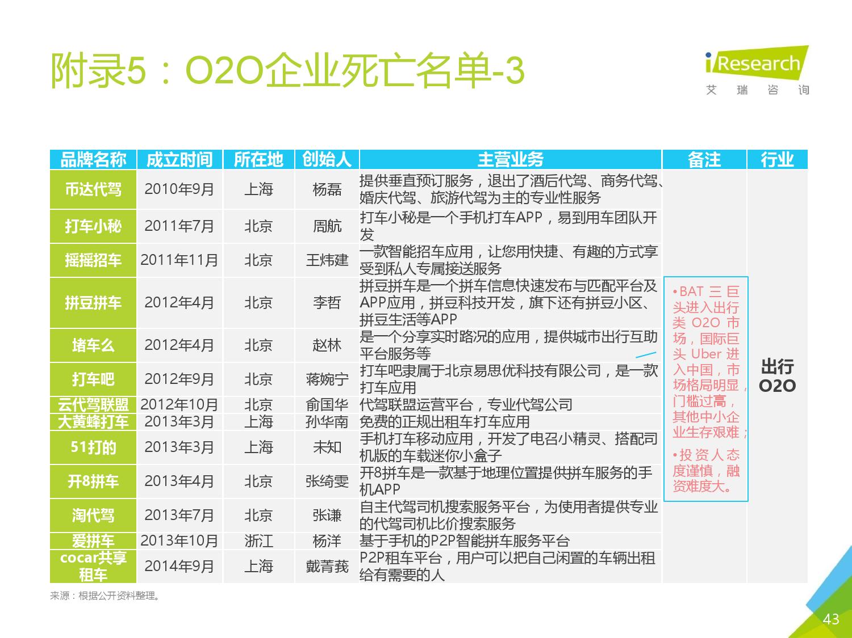 2016年中国O2O行业发展报告_000042