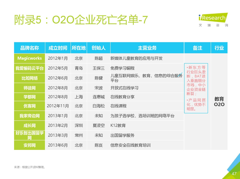 2016年中国O2O行业发展报告_000046