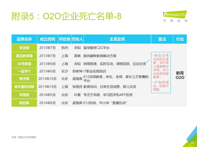 2016年中国O2O行业发展报告_000047
