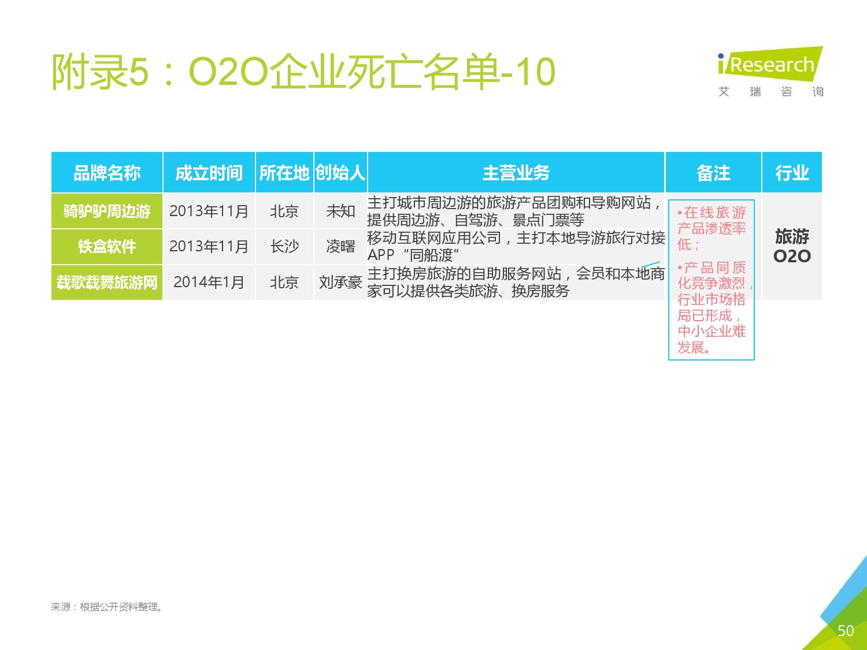 2016年中国O2O行业发展报告_000049
