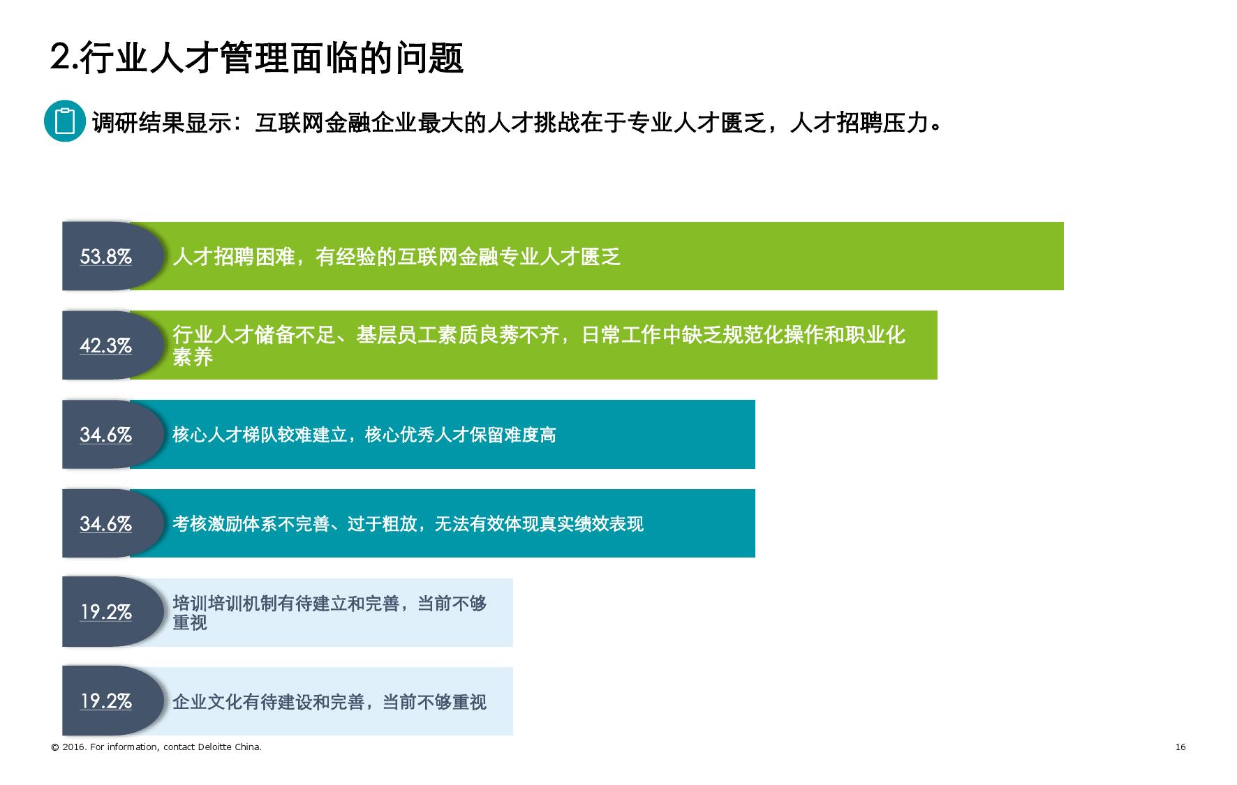 2016年互联网金融行业人力资源管理暨薪酬激励调研报告_000016