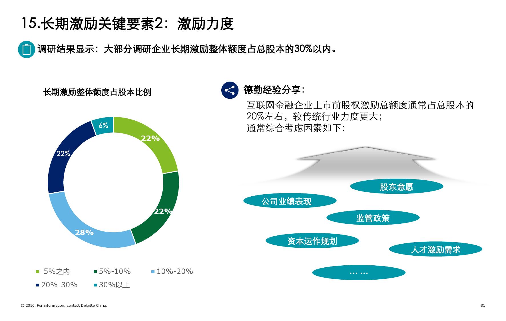 2016年互联网金融行业人力资源管理暨薪酬激励调研报告_000031