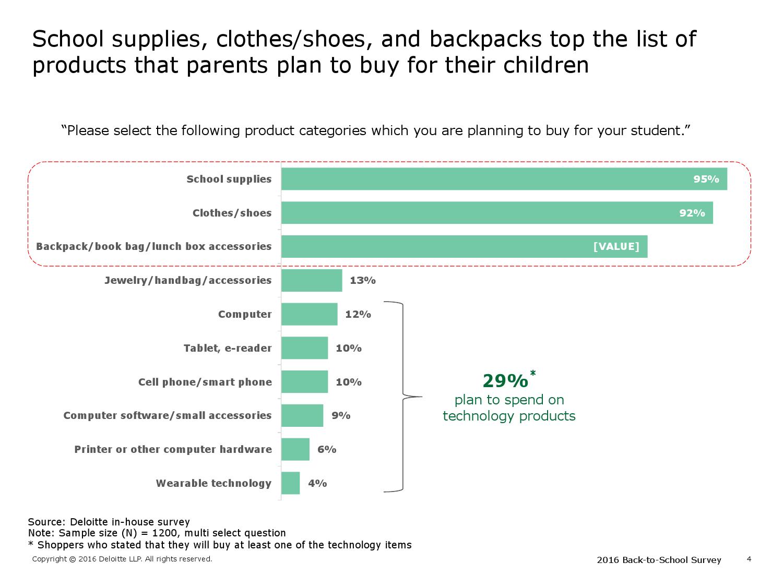 2016年美国学生返校季消费购物调查报告可_000004