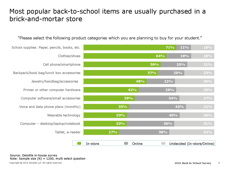 2016年美国学生返校季消费购物调查报告可_000008