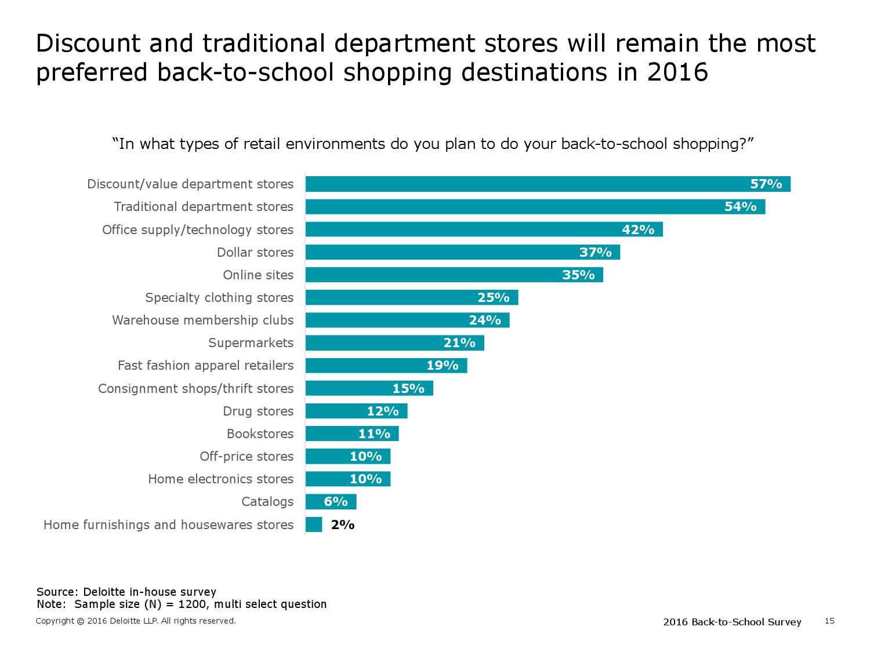 2016年美国学生返校季消费购物调查报告可_000015