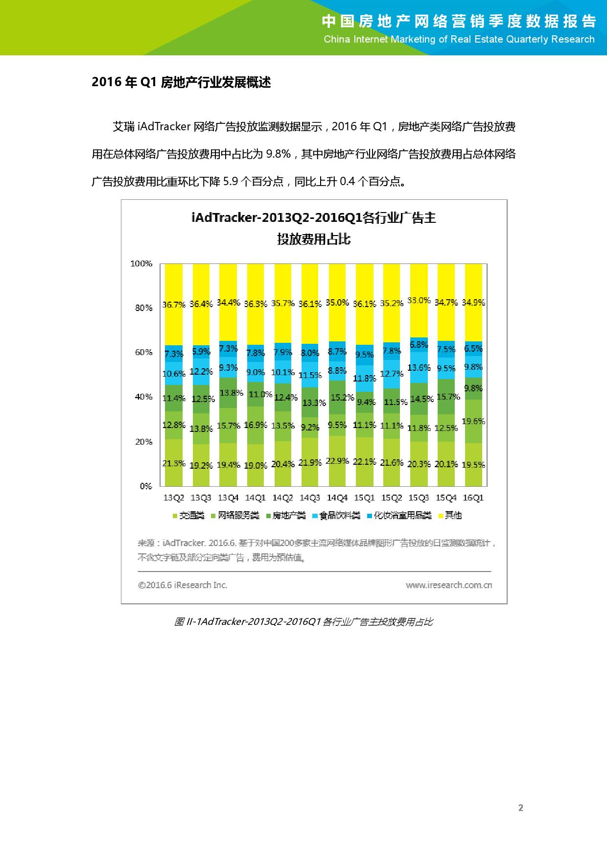 2016年Q1中国房地产网络营销季度数据报告_000003