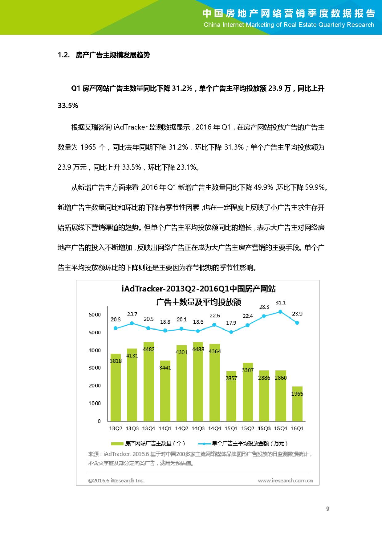 2016年Q1中国房地产网络营销季度数据报告_000010