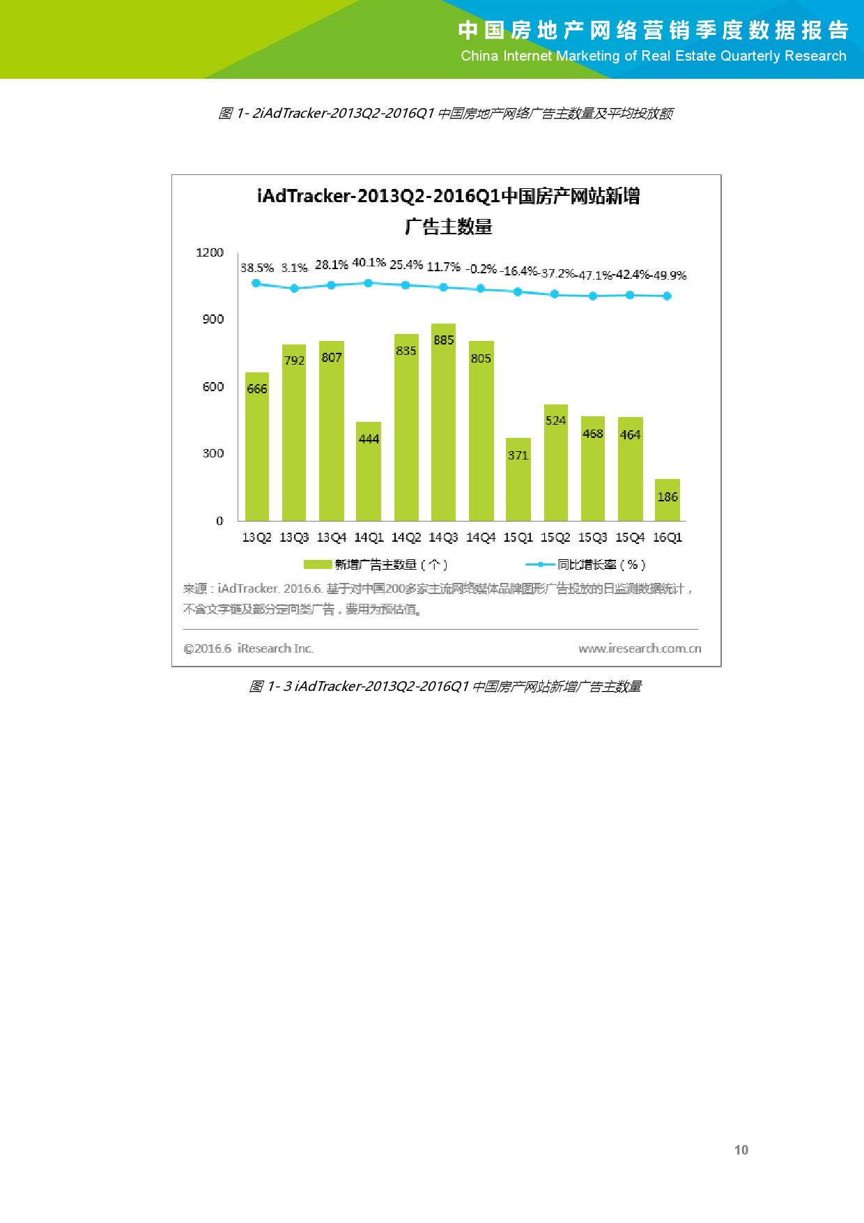 2016年Q1中国房地产网络营销季度数据报告_000011