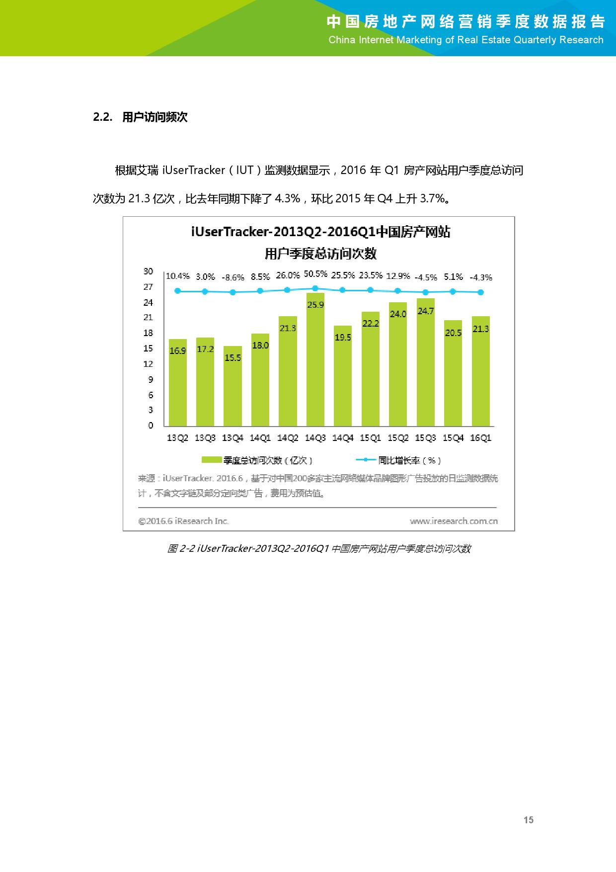 2016年Q1中国房地产网络营销季度数据报告_000016