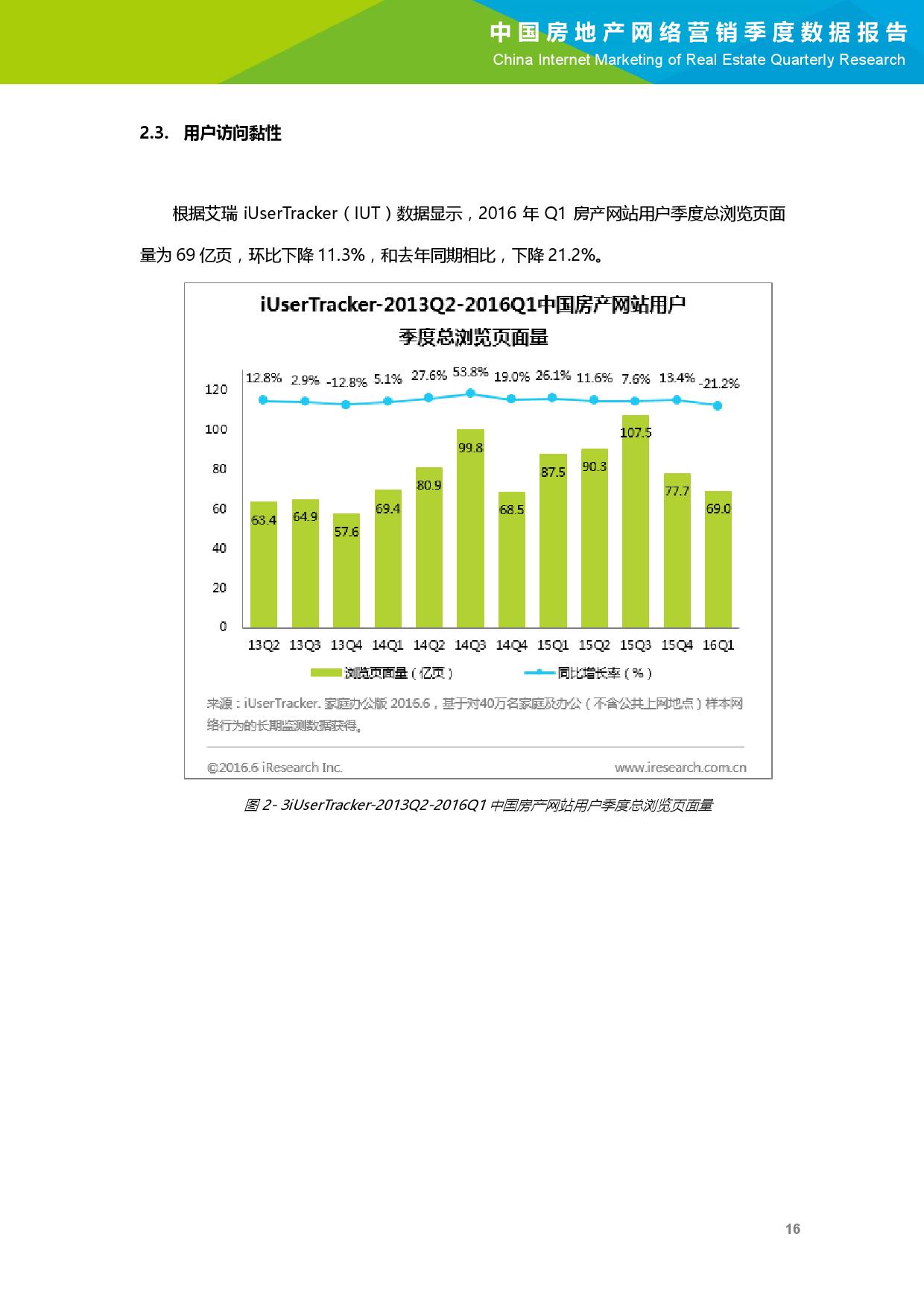 2016年Q1中国房地产网络营销季度数据报告_000017
