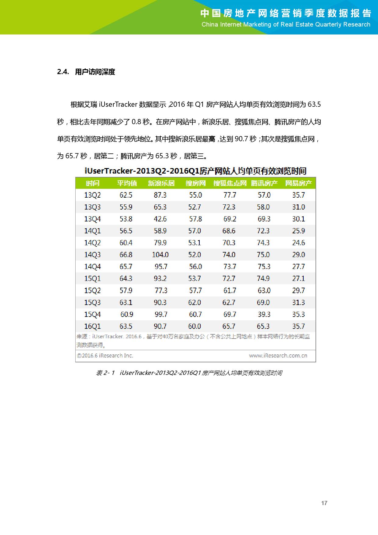 2016年Q1中国房地产网络营销季度数据报告_000018