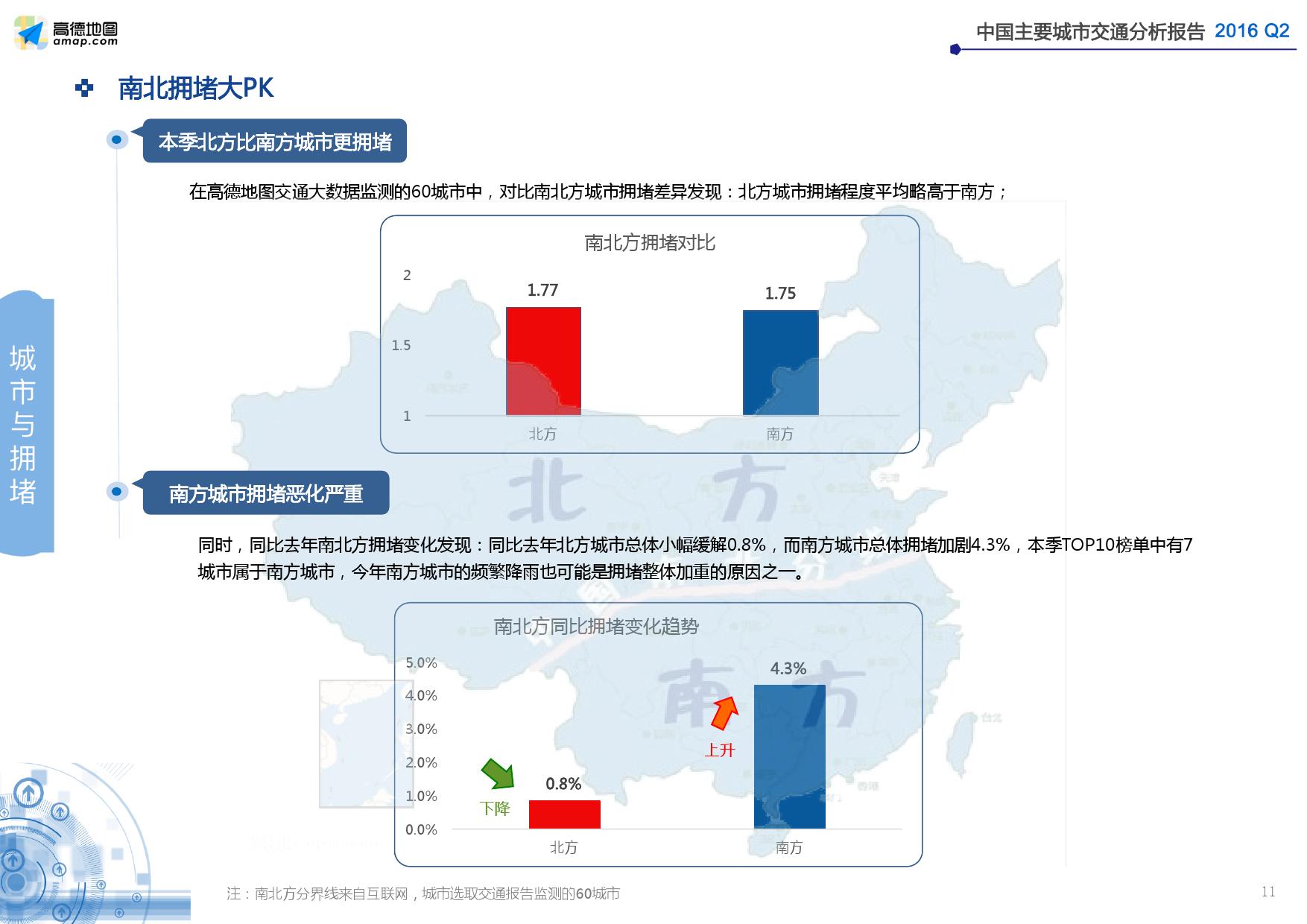 2016年Q2中国主要城市交通分析报告_000011