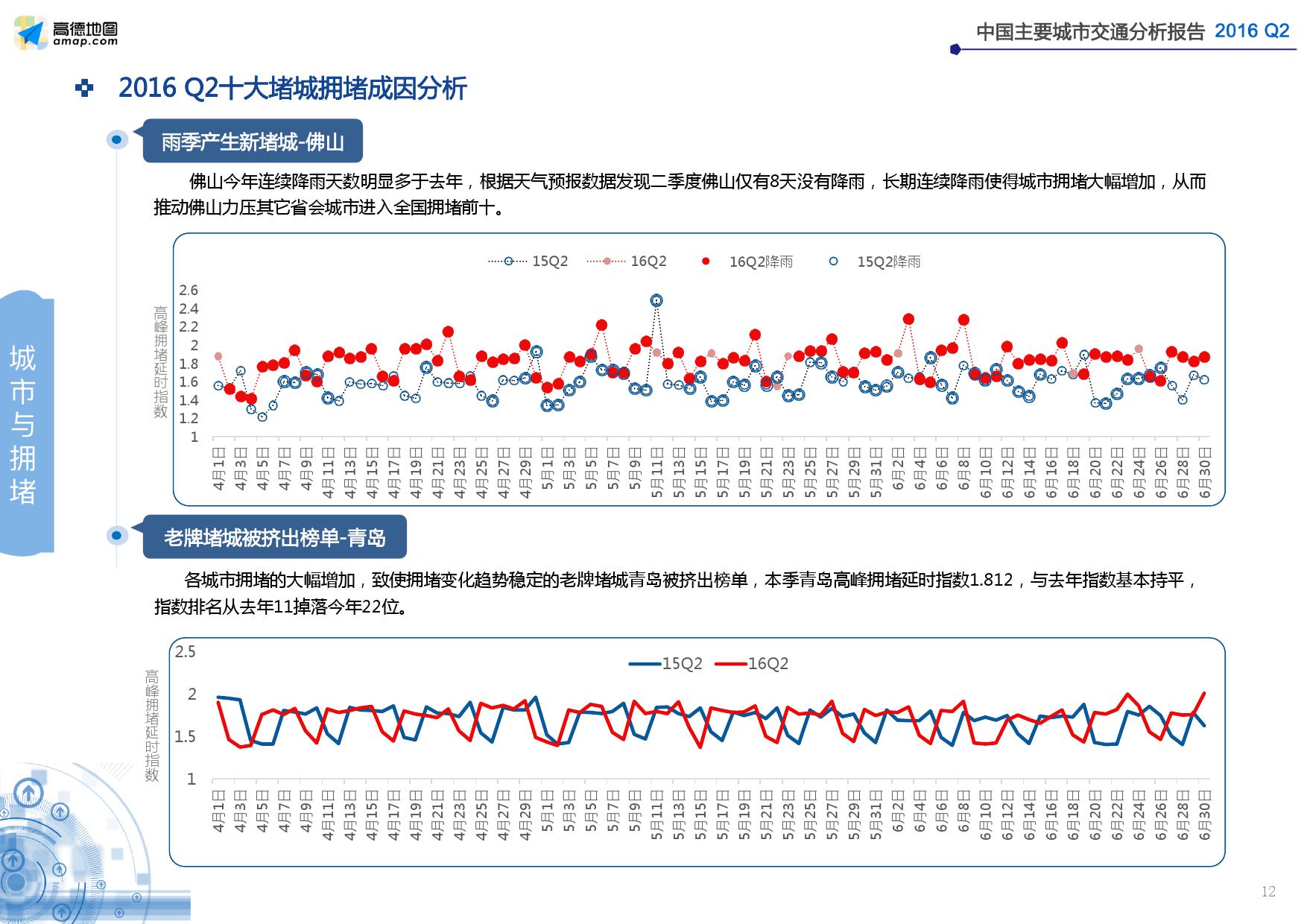 2016年Q2中国主要城市交通分析报告_000012