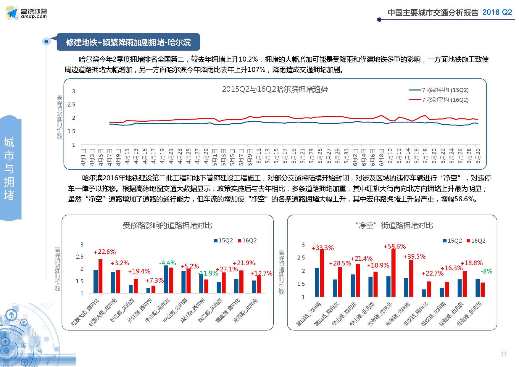 2016年Q2中国主要城市交通分析报告_000013