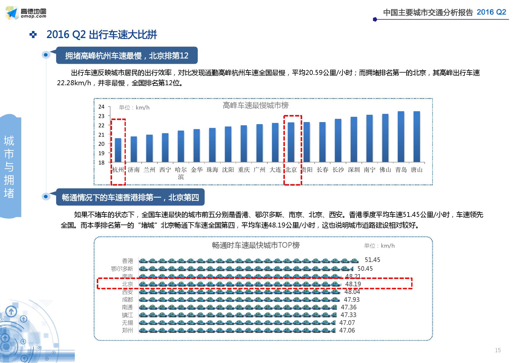 2016年Q2中国主要城市交通分析报告_000015