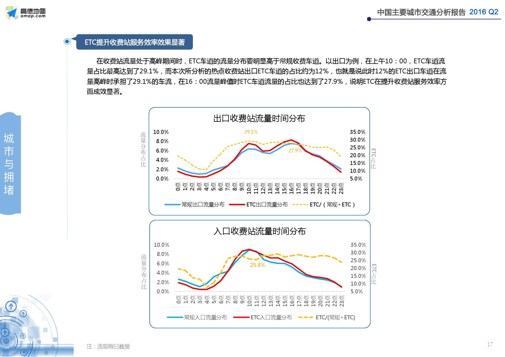 2016年Q2中国主要城市交通分析报告_000017
