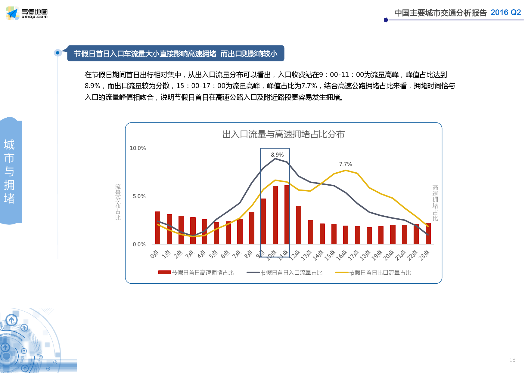 2016年Q2中国主要城市交通分析报告_000018