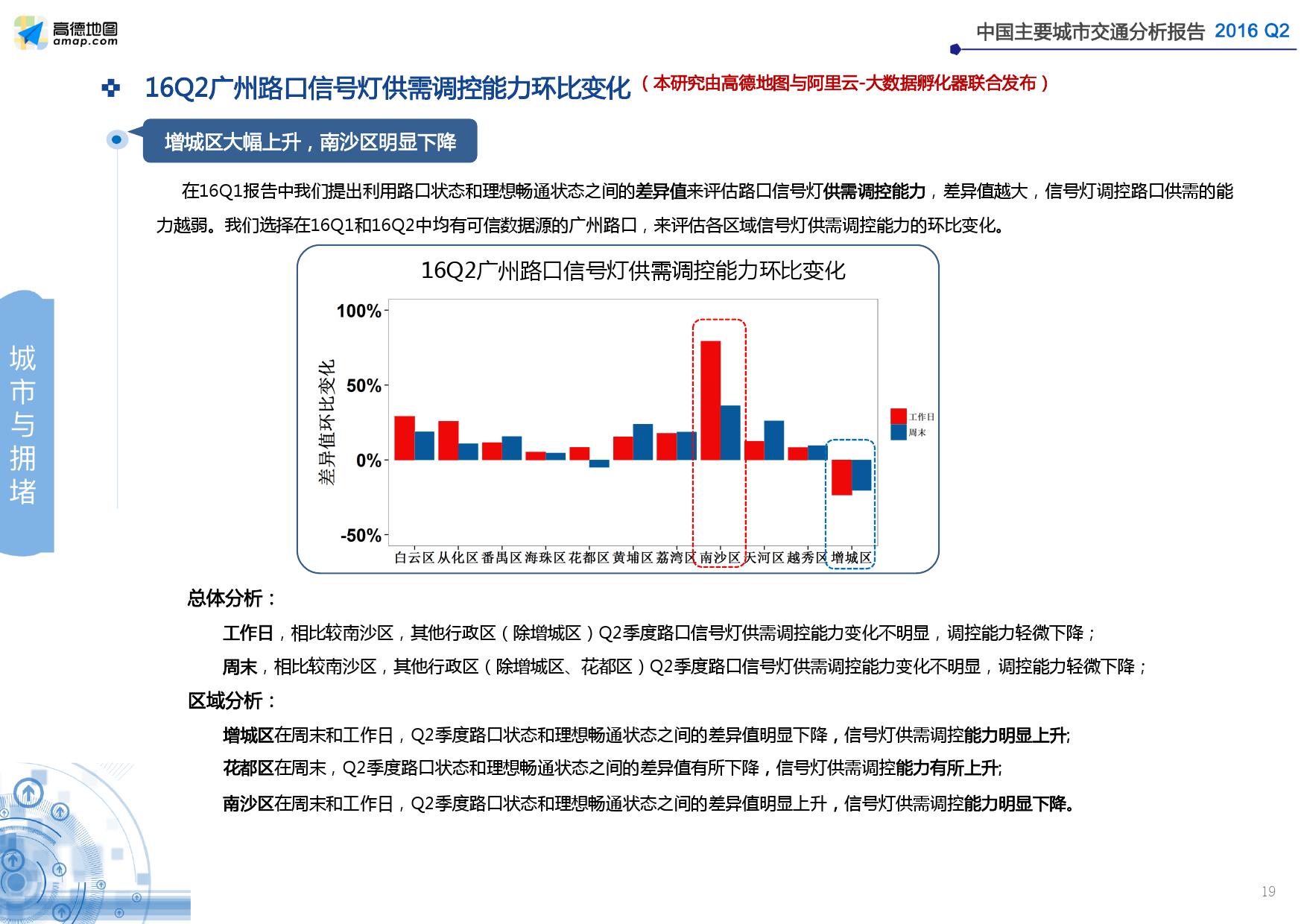 2016年Q2中国主要城市交通分析报告_000019