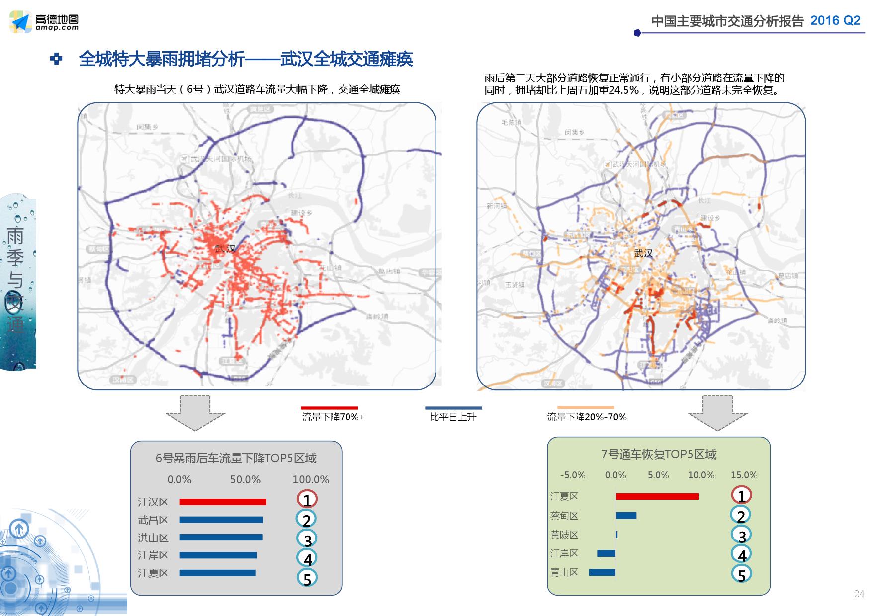 2016年Q2中国主要城市交通分析报告_000024