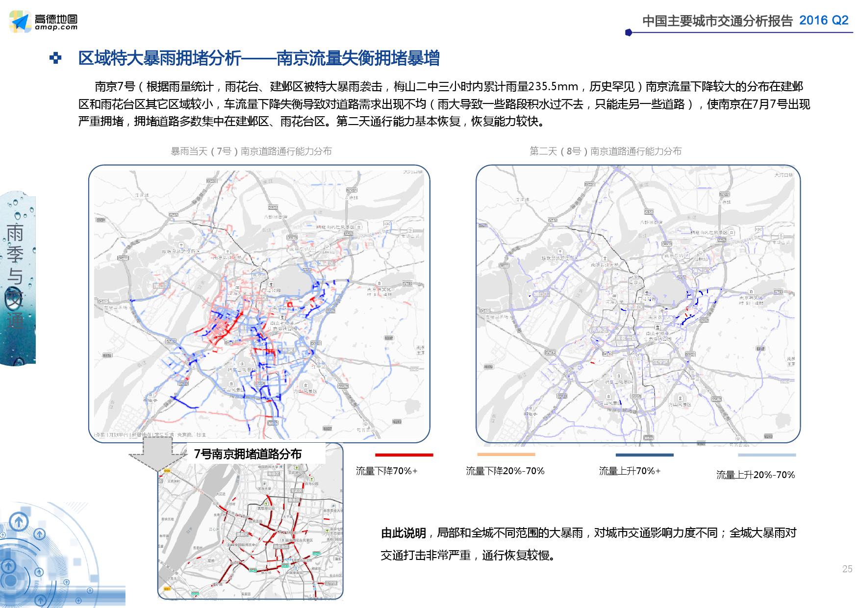 2016年Q2中国主要城市交通分析报告_000025