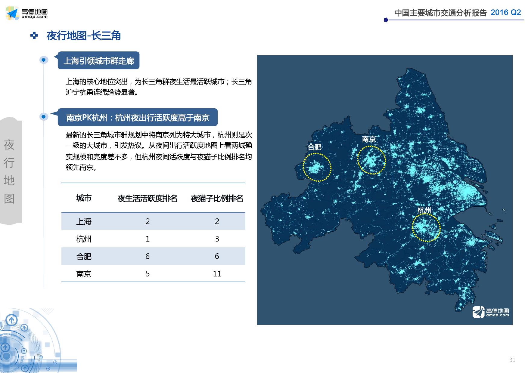 2016年Q2中国主要城市交通分析报告_000031