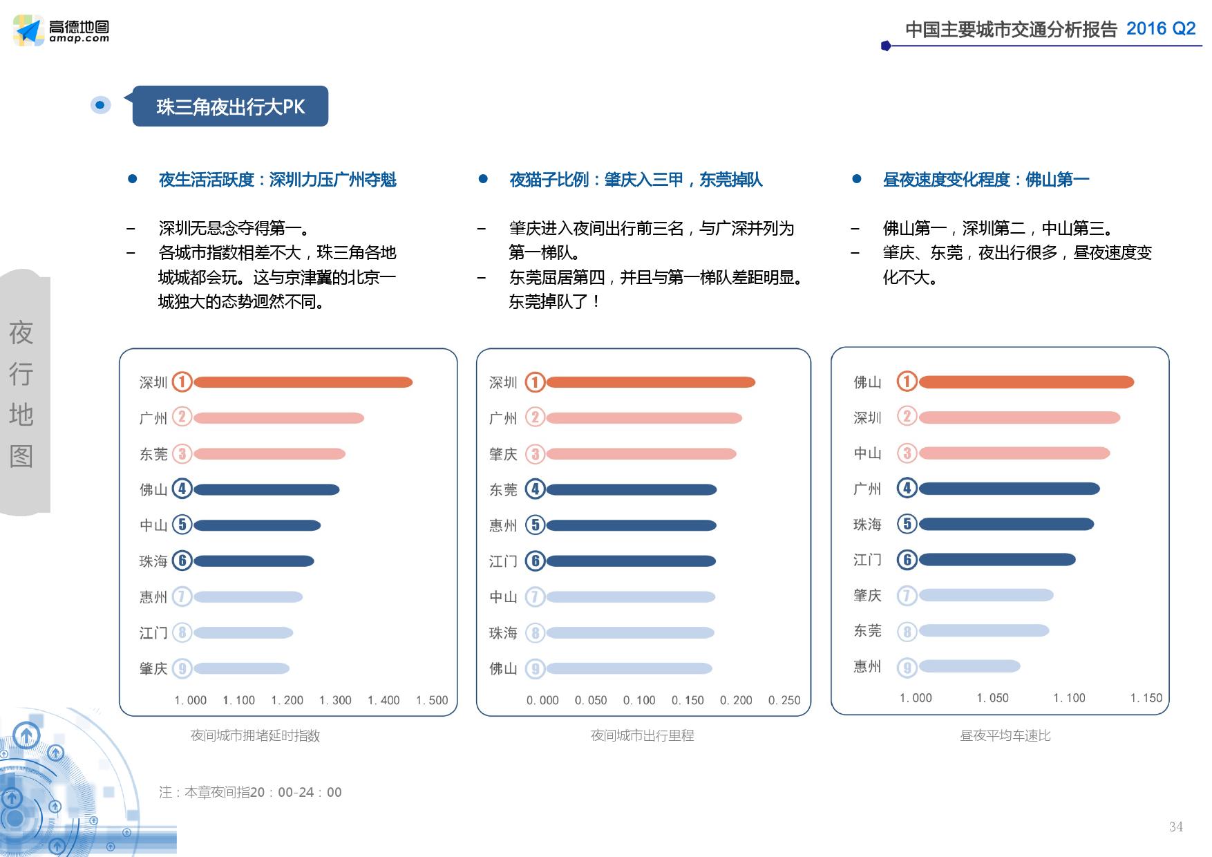 2016年Q2中国主要城市交通分析报告_000034