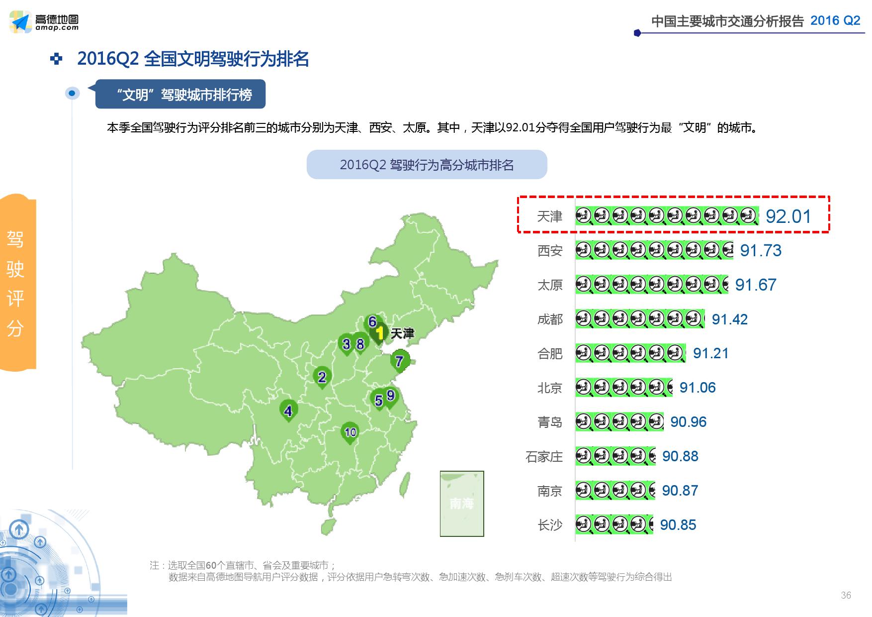 2016年Q2中国主要城市交通分析报告_000036