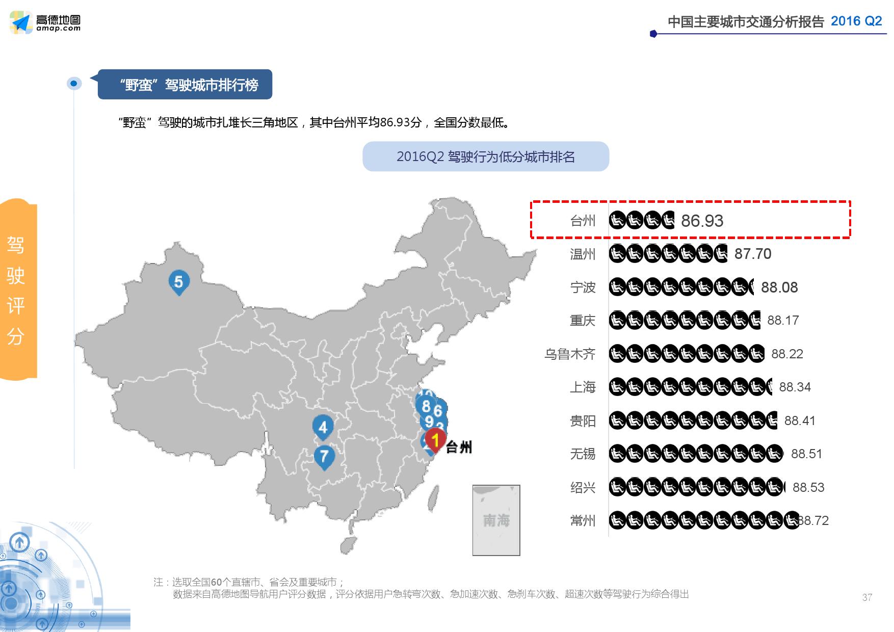 2016年Q2中国主要城市交通分析报告_000037