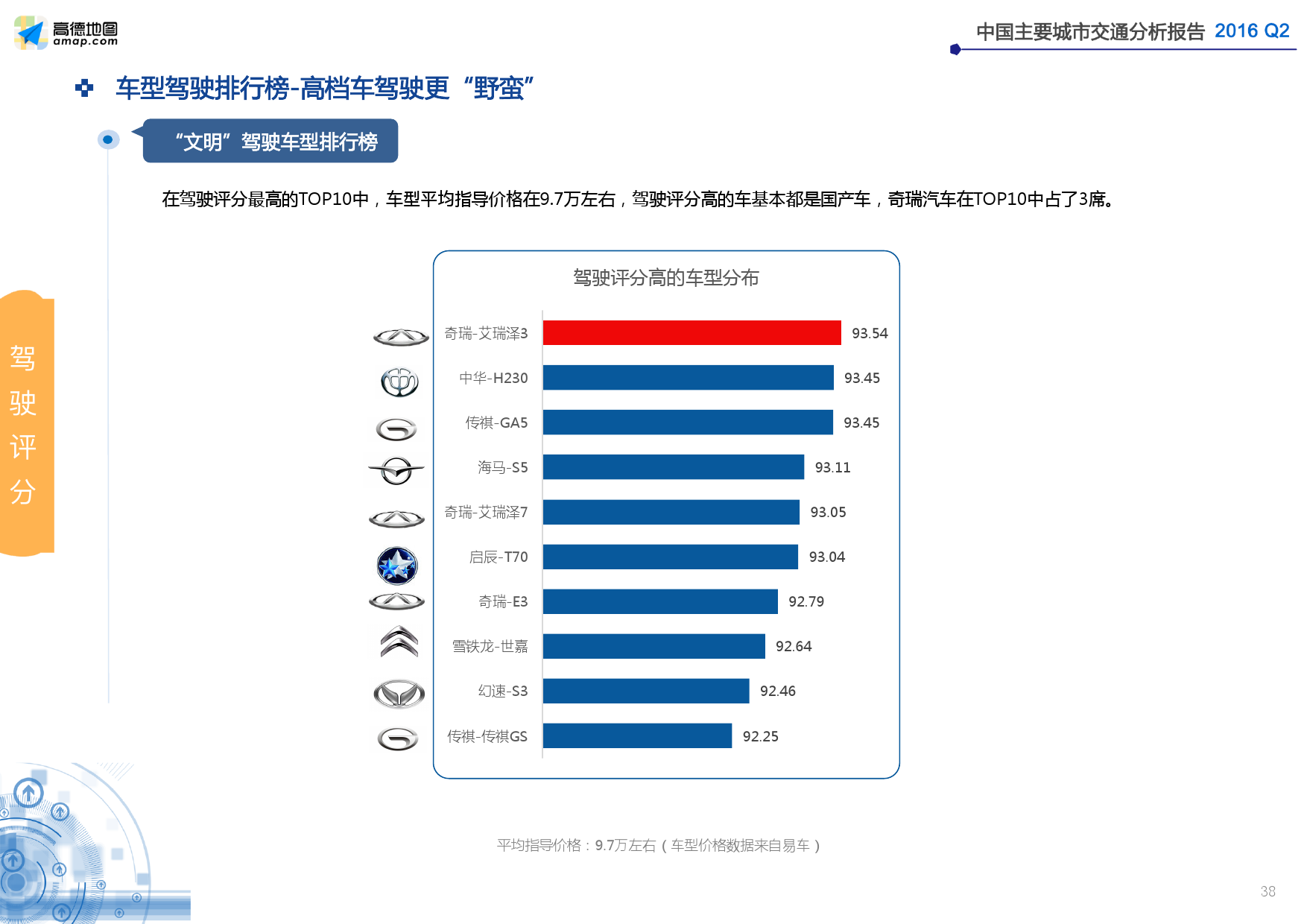 2016年Q2中国主要城市交通分析报告_000038