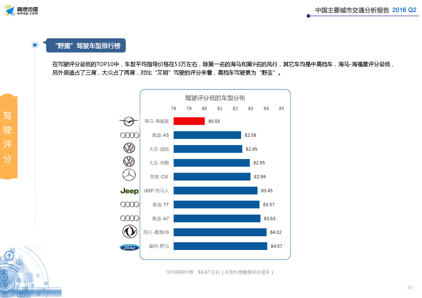 2016年Q2中国主要城市交通分析报告_000039