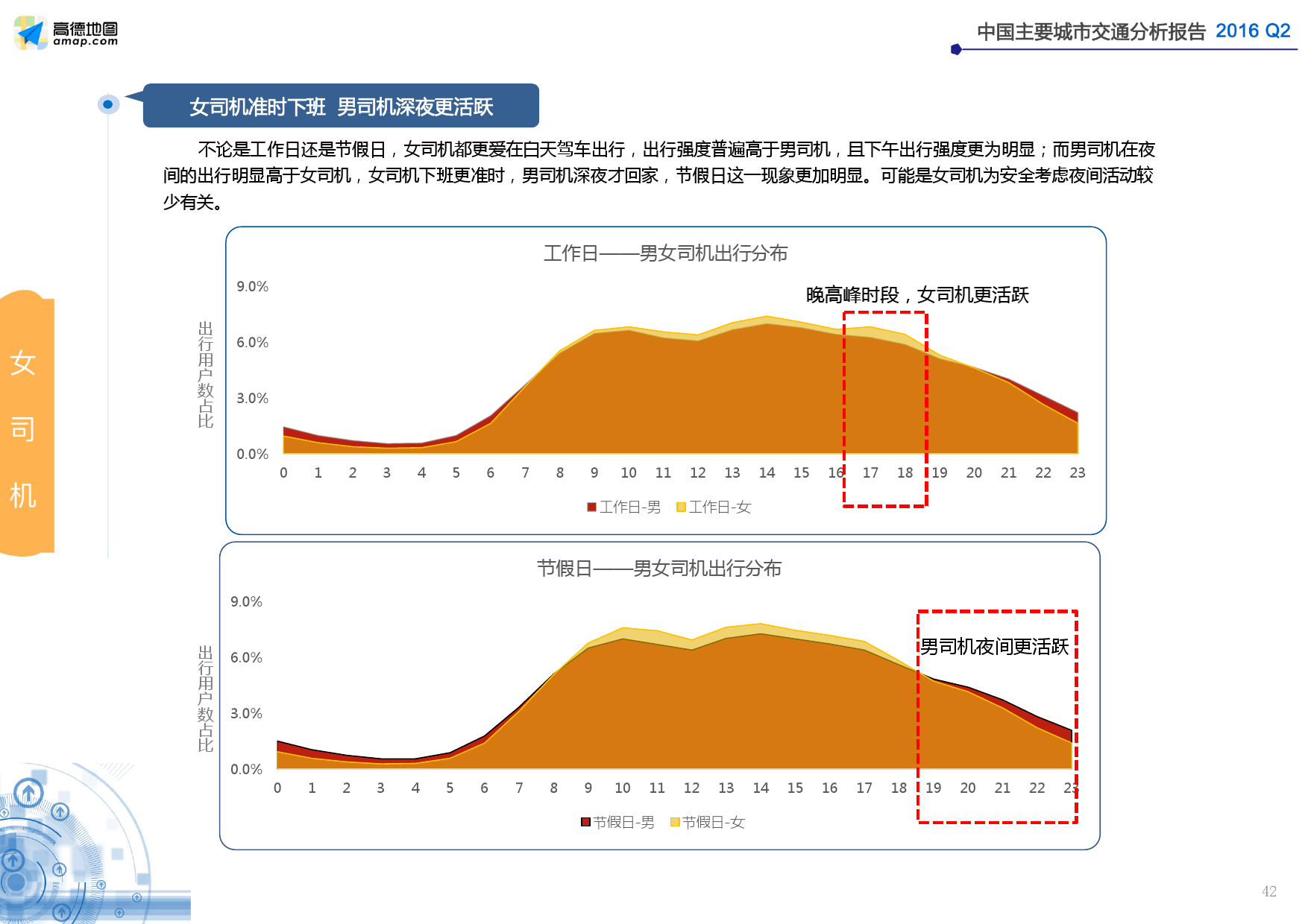 2016年Q2中国主要城市交通分析报告_000042