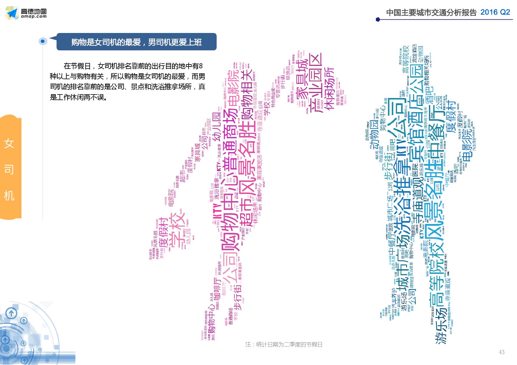 2016年Q2中国主要城市交通分析报告_000043