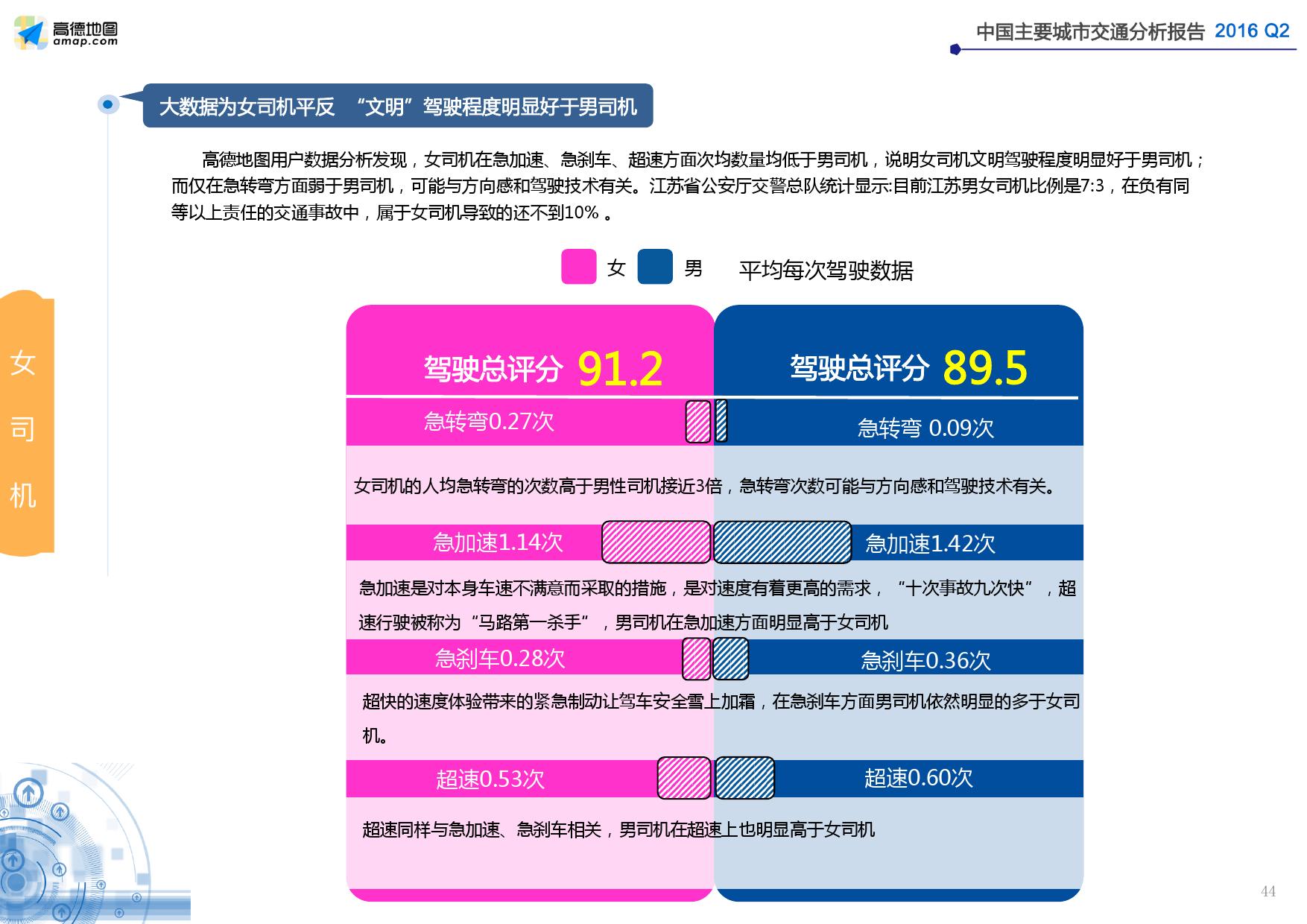 2016年Q2中国主要城市交通分析报告_000044